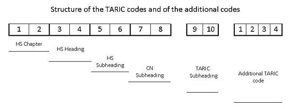 600px-TARIC code structure.jpg