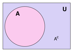 external image Absolute_complement_%28set_teory%2C_Venn_diagram%29.PNG
