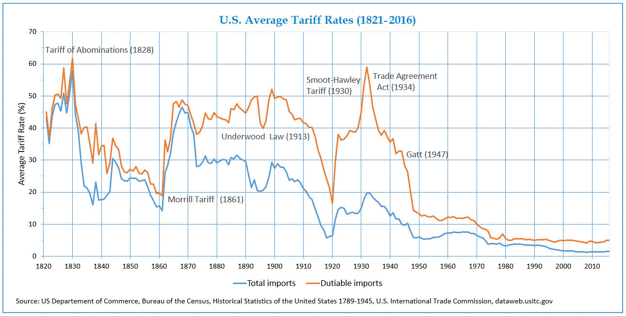 Image result for image of us tariff levels since the 19th century