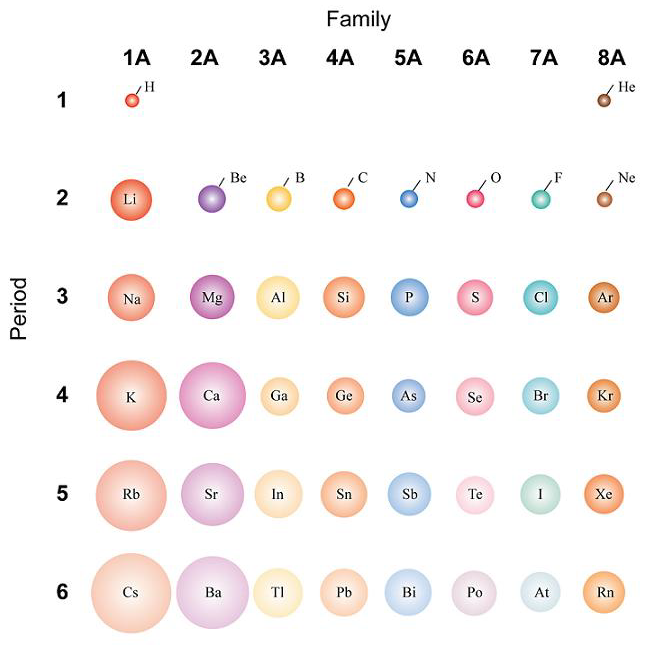 File comparative atomic wikimedia commons - Size of atoms in periodic table ...