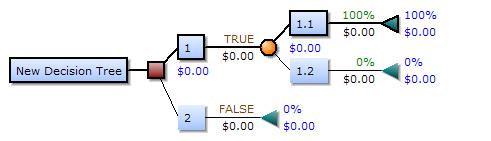 Decision tree php
