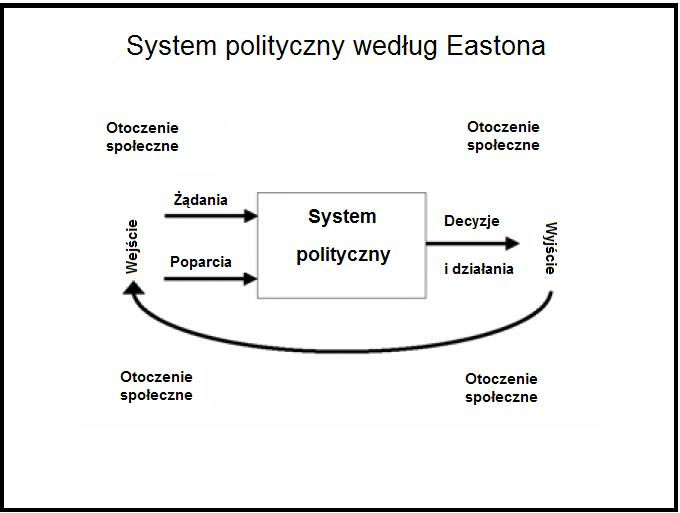 an analysis of the variety of political systems From policy analysis to policy formulation and policy  and is based on system analysis and behavioural sciences  in so far as the political system affects .
