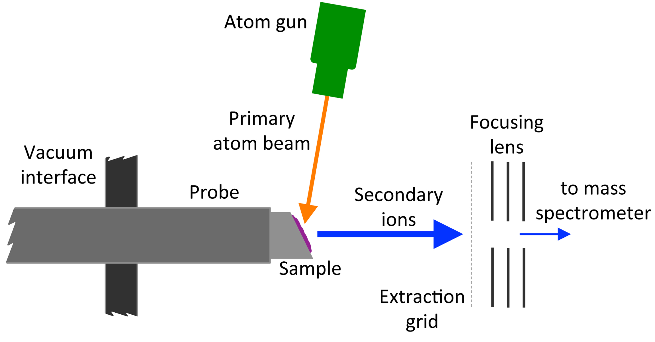 Flow Chart Examples: Fast atom bombardment - Wikipedia,Chart