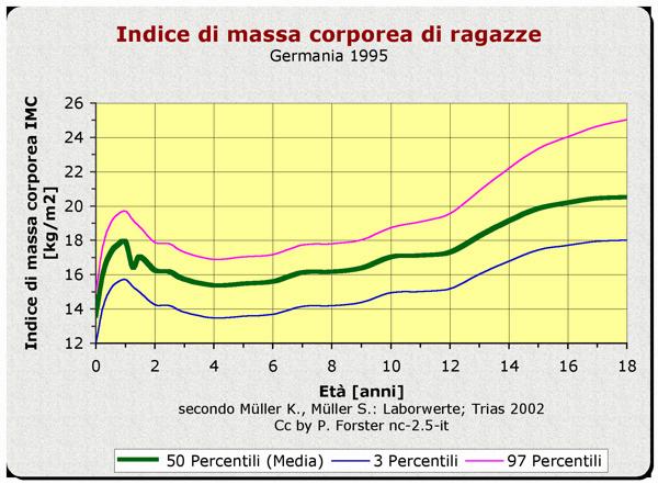 Bmi Charts: IMC giovani femm.jpg - Wikimedia Commons,Chart