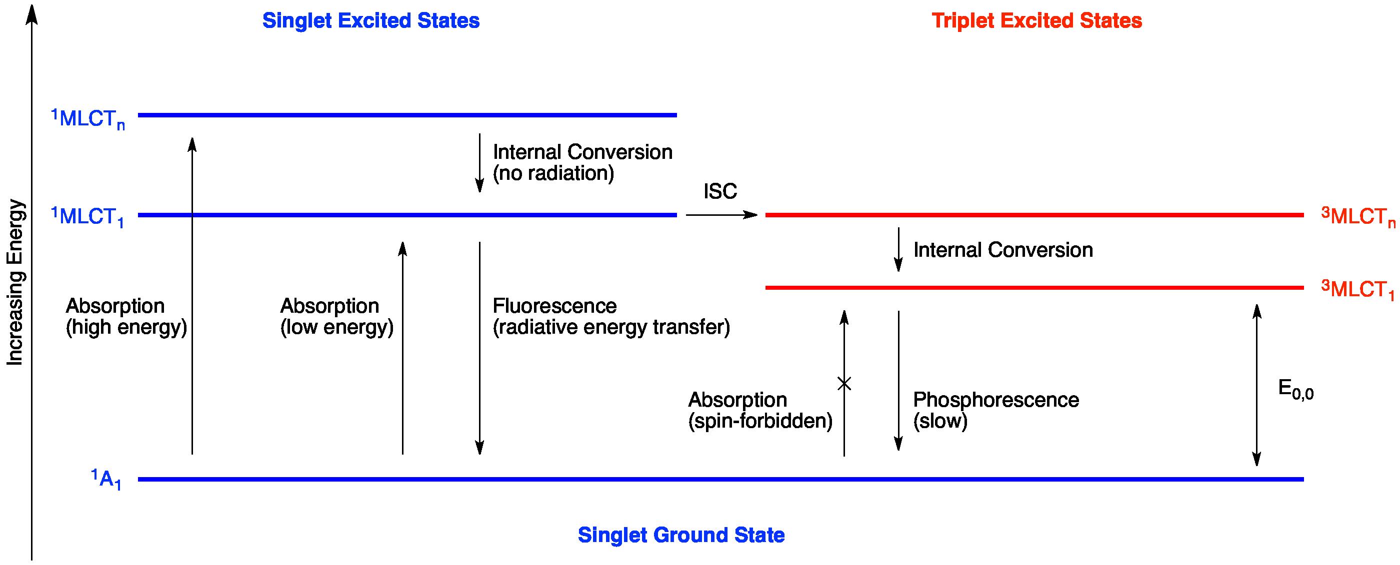 Filejablonski diagramg wikimedia commons filejablonski diagramg ccuart Choice Image