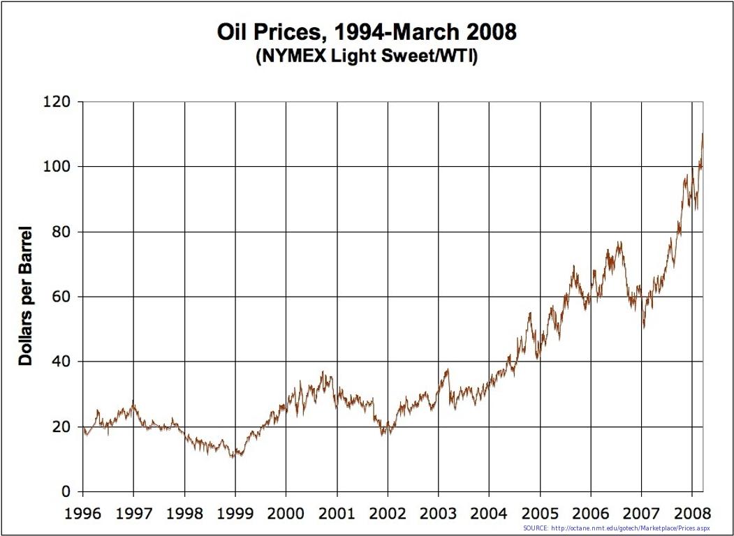 File:Oil Prices Medium Term.jpg