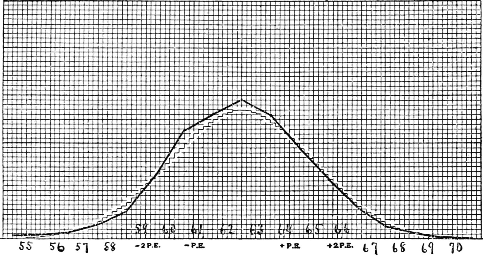 PSM V66 D375 Graph of stature of women measured in inches.png