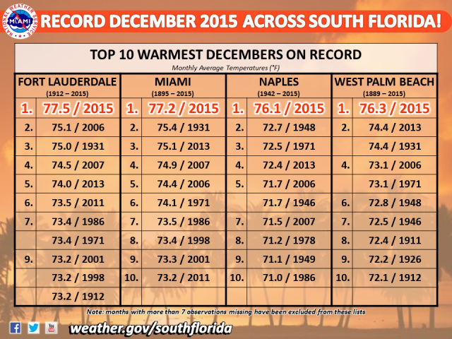 File record warm december 2015 top 10 warmest years south for Warm places to visit in december in usa
