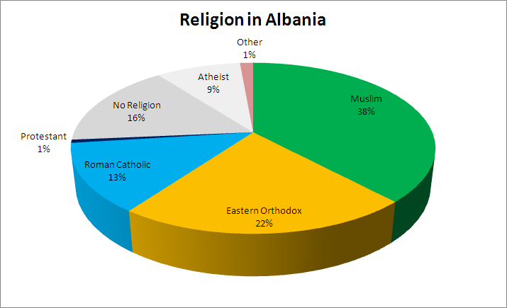 demographic map usa with File Religion In Albania 2 on Ks2 moreover Massachusetts Physical further Russia Airport Map as well Map Population Density Maryland as well Dashboards.
