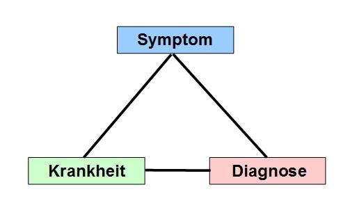 Image result for Leukämie - Entstehung, Symptome und Therapie