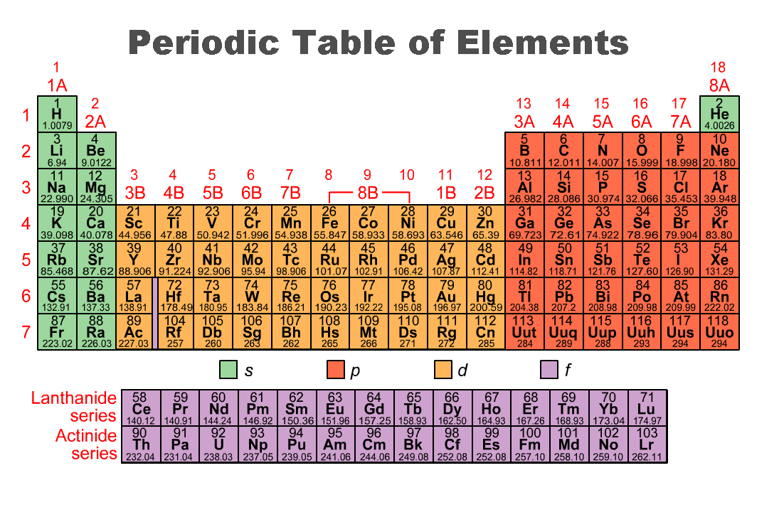 Characteristics of periodic table families periodic table elements member heany subset periodic table of families characteristics society periodic interactive royal table of website chemistry gamestrikefo Choice Image