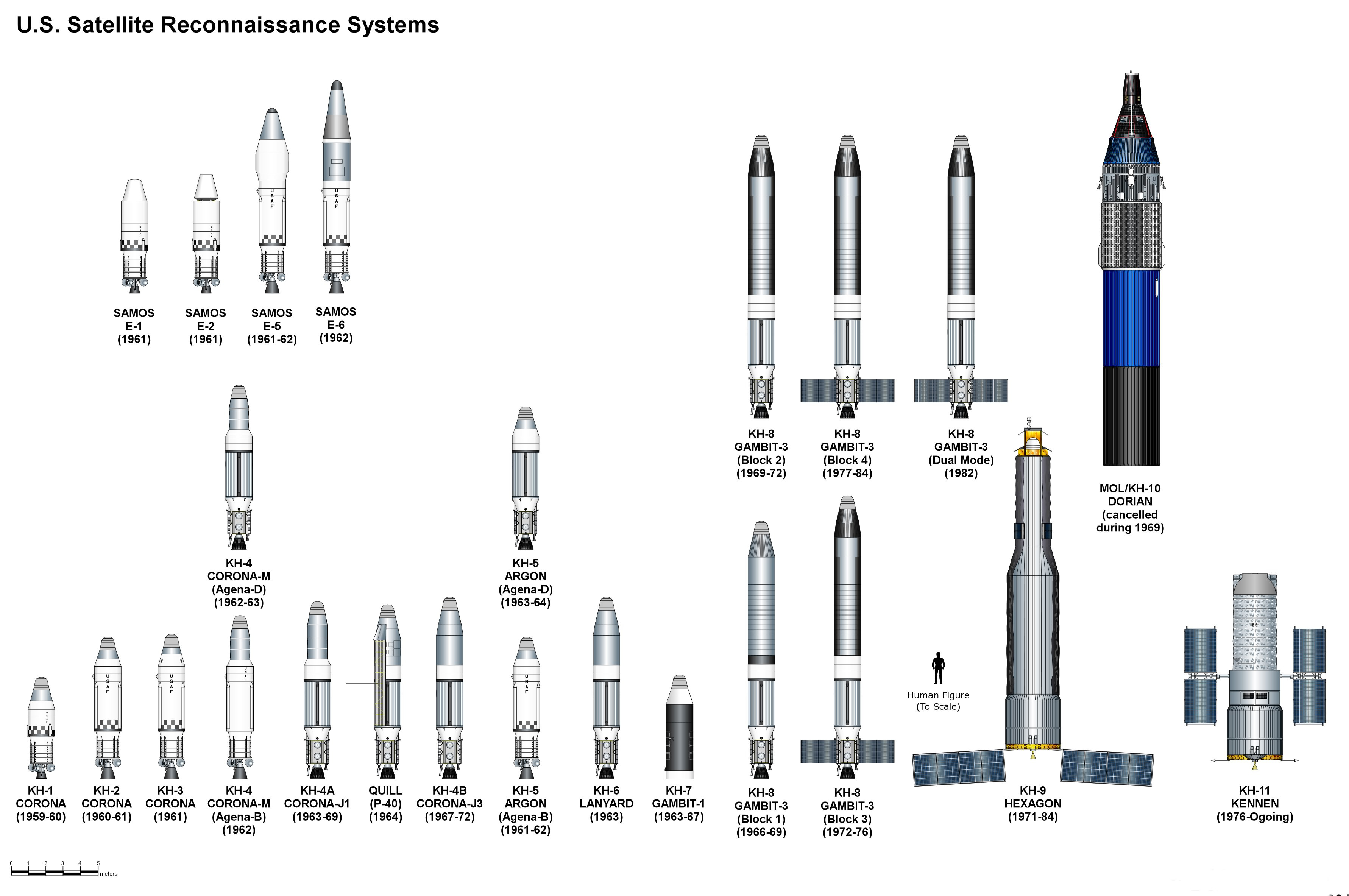 Surveillance Satellites in War and Peace