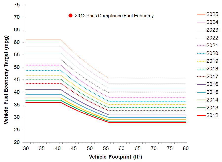 File Usa Cafe Footprint Curves With 2017 Prius Compliance Fe Png