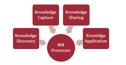 masters thesis on knowledge management