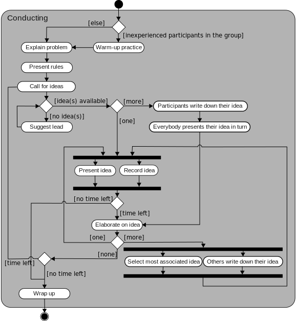 Introduction to software engineeringumlintroduction wikibooks restaurant activity diagram ccuart Image collections