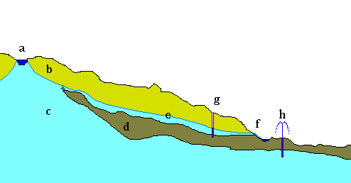 agua subterranea (acuiferos) Aquiferos