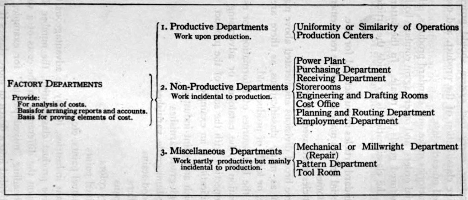 It Works Compensation Chart 2015: Classification Chart of Factory Departments 1919.jpg ,Chart