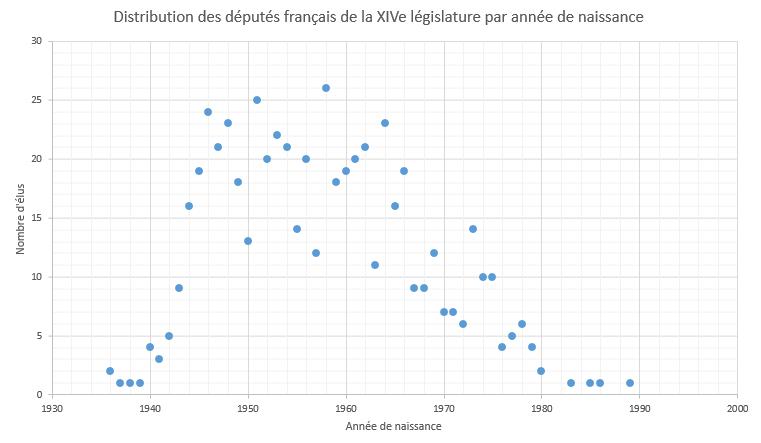 File:Distribution des députés français de la XIVe législature par année de naissance - 2017.png