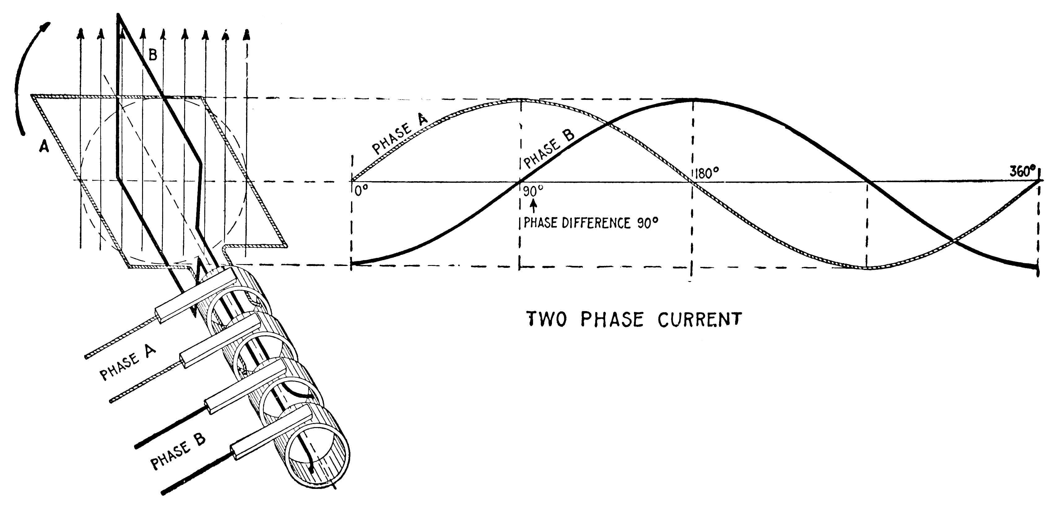 Two Phase Electric Power Wikipedia Alternating Current Circuits