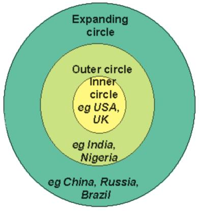 File:Kachru's three circles of English.jpg