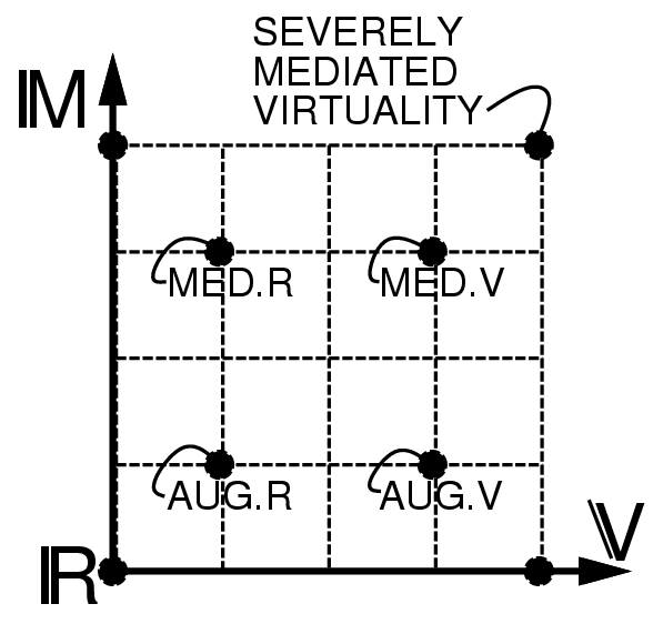 Virtuality axis (left-to-right) and mediality axis (bottom to top) of the mediated reality continuum. Here four example points are shown: augmented reality, augmented virtuality, mediated reality, and mediated virtuality on the virtuality and mediality axes. This includes, for example, diminished reality (e.g. computerized welding helmets that filter out and diminish certain parts of a scene) Mediated reality continuum 2d.png