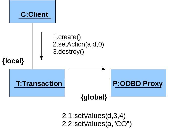 Collaboration diagrami wikipedia ccuart Gallery