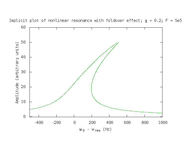 File:Nonlinear oscillator - foldover effect png - Wikimedia