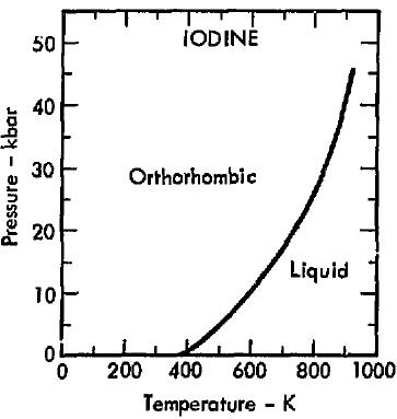 Iodine Phase Diagram Wiring Circuit