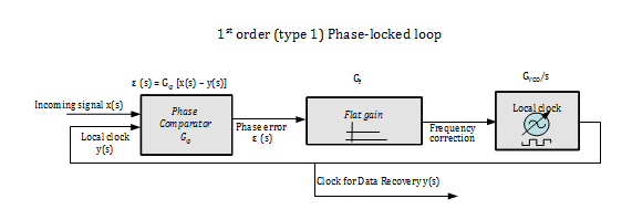 Schematic of PLL 1st order.png