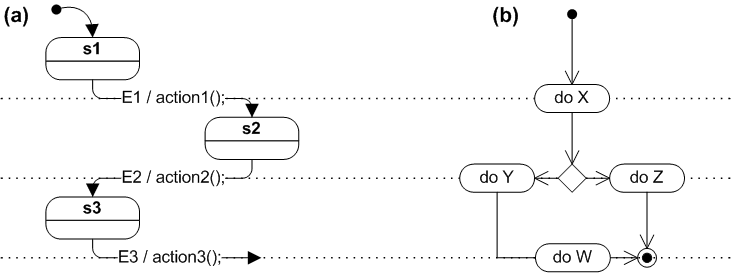 State diagram (a) and flowchart (b)
