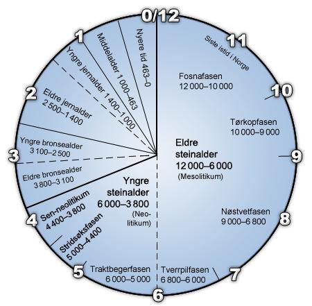 dendrokronologi av tre ring dating dating noen du liker, men ikke tiltrukket av