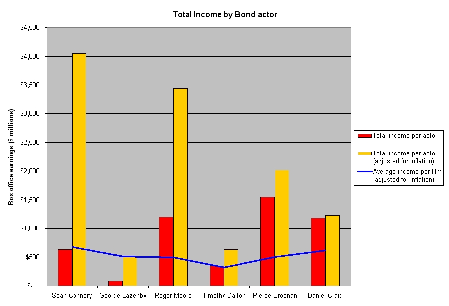 Total Cholesterol Chart: Total and average income by bond.jpg - Wikimedia Commons,Chart