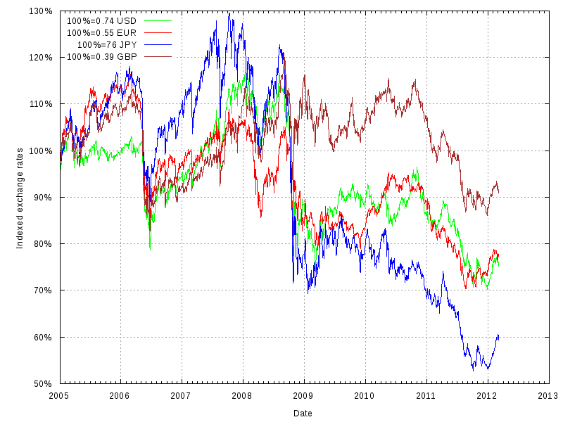 Historical forex rate
