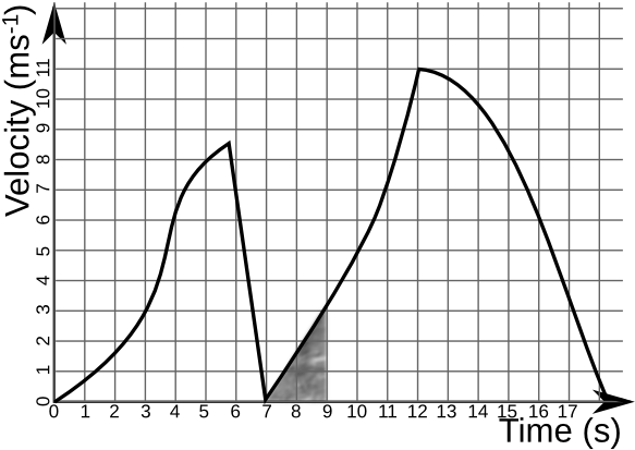 Velocity-time graph example.png