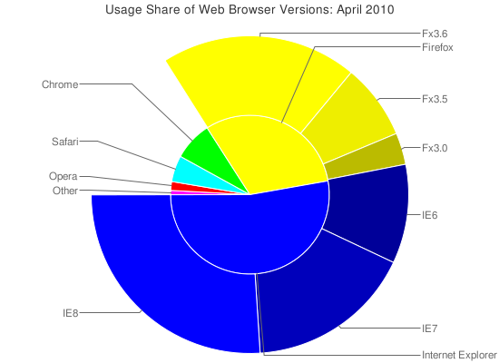 how to find your web browser version