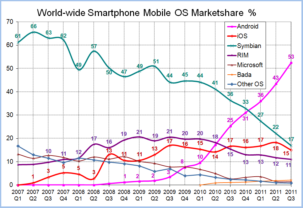 File World Wide Smartphone Market Share Png Wikimedia