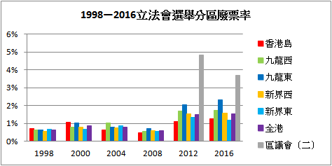 1998—2016 Legco Election Spoilt Votes.png