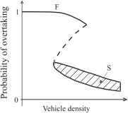 Figure 6: Explanation of traffic breakdown by a Z-like non-linear interrupted function of the probability of overtaking in Kerner's three-phase traffic theory. The dotted curve illustrates the critical probability of overtaking as function of traffic density. 3ptt en traffic breakdown.png