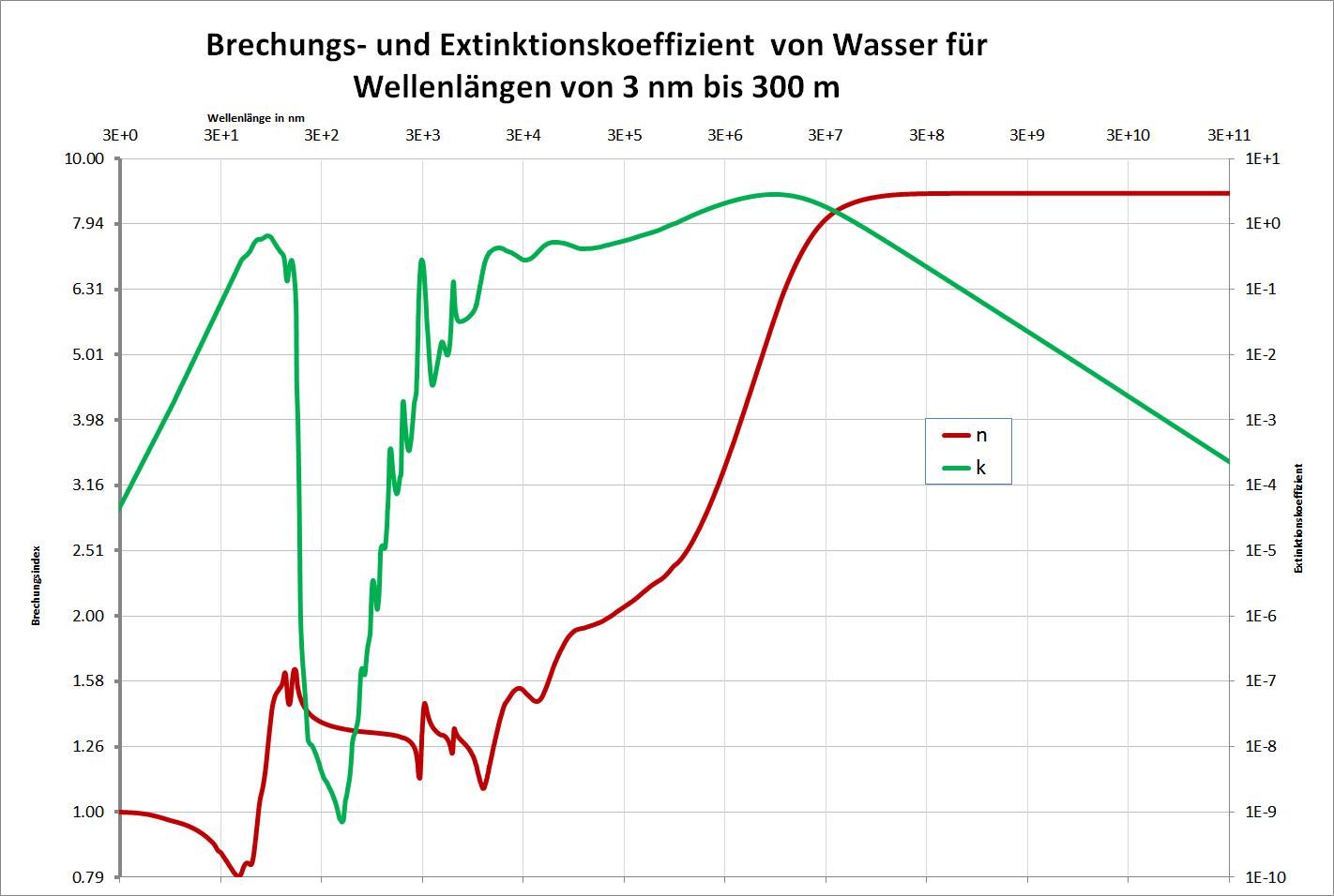 Brechungsindex - Wikiwand