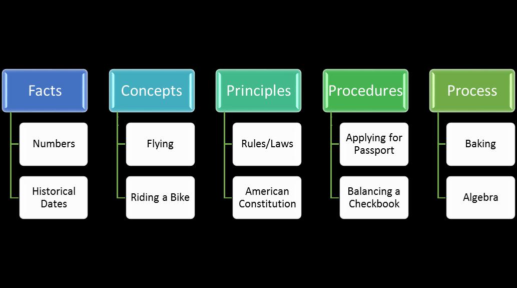 Instructional Design Component Display Theory Cdt Matrix Wikiversity