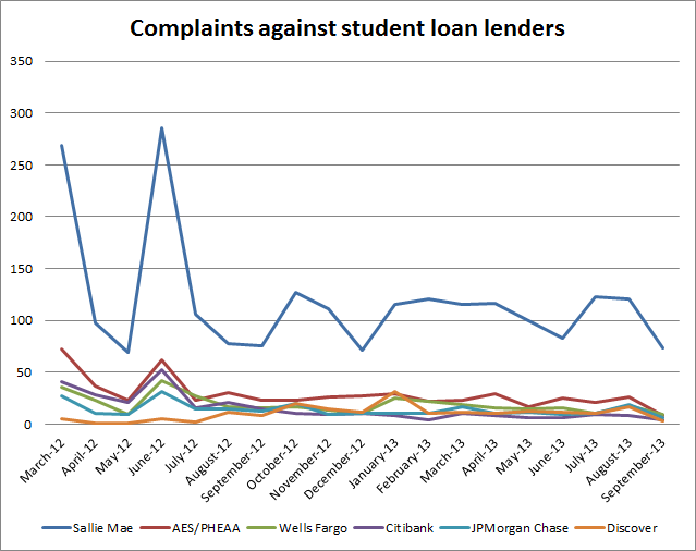 File:Complaints against student lenders.png