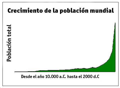 Crecimiento_poblacion_mundial.png