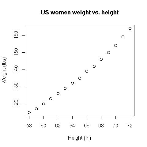 statistics coursework height and weight