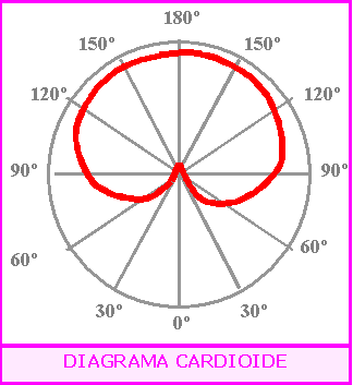 File:Diagrama polar cardioide.png - Wikimedia Commons