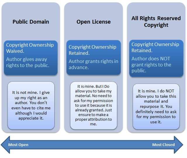 Difference between open license, public domain and all rights reserved copyright