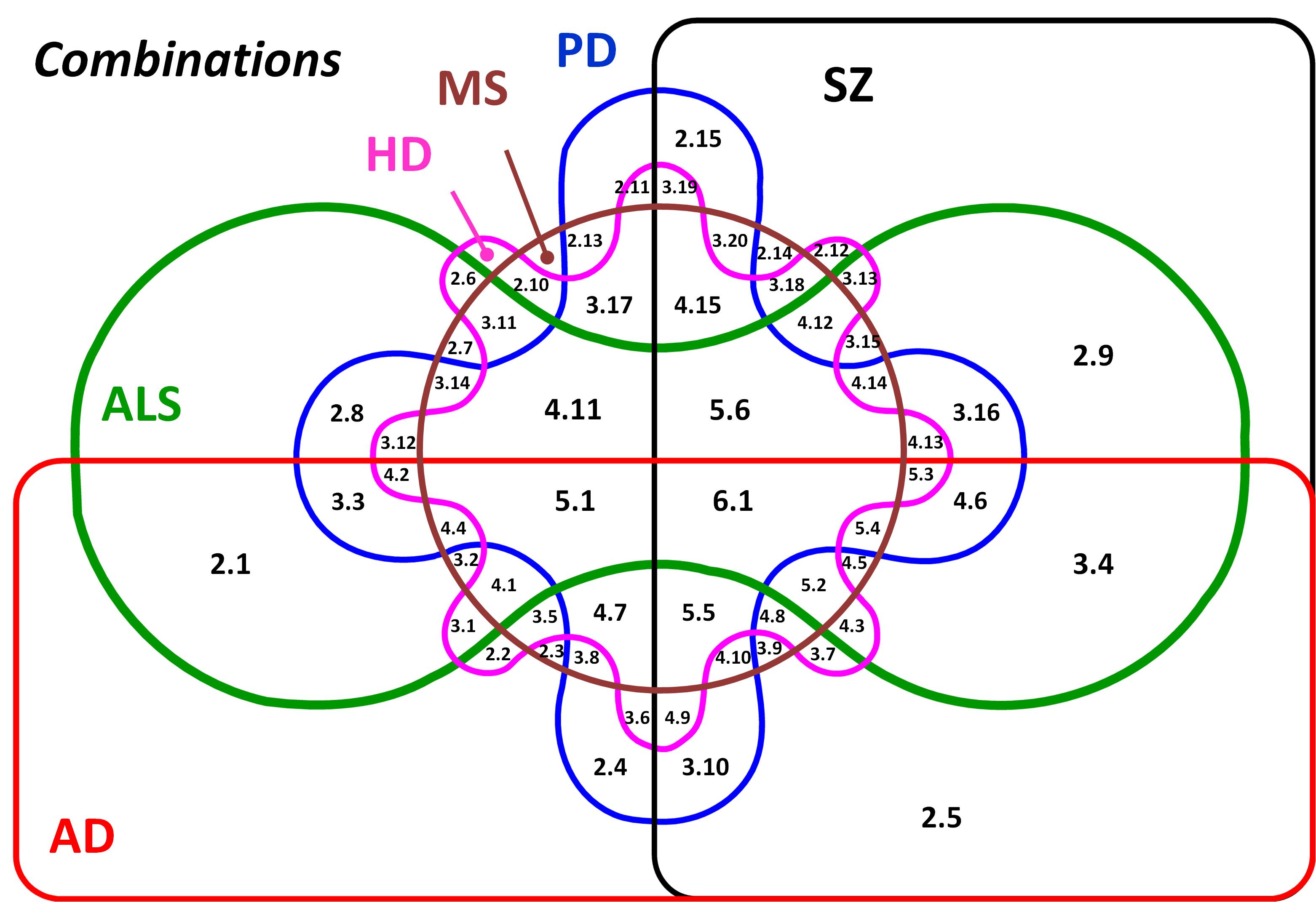 Sets And Venn Diagrams: Edwards Venn Six Combinations V00.jpg - Wikimedia Commons,Chart