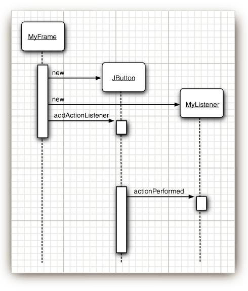 Fundamentals Of Object Oriented Design In Uml Addison Wesley Pdf