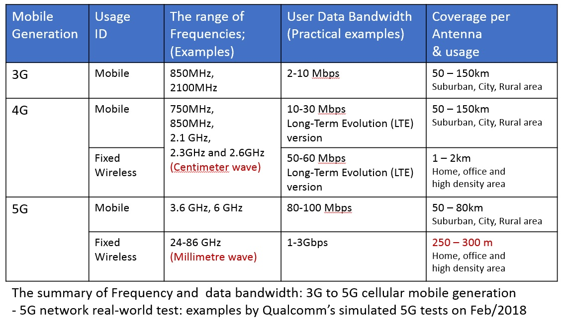 5G frequency