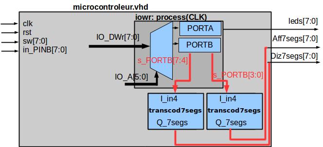 Périphériques en écriture: deux transcodeurs sept segments