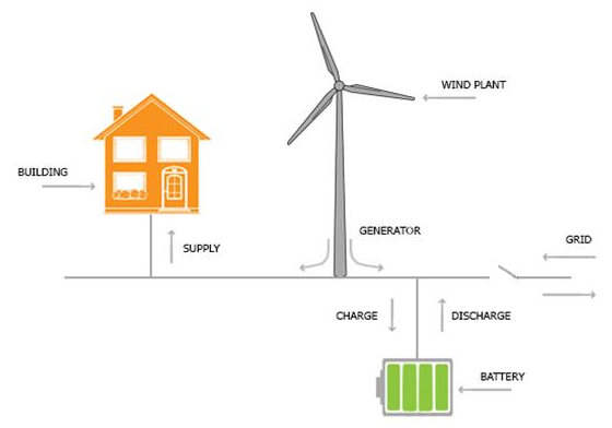 a home microgrid